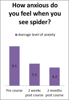 spider phobia course - average level of anxiety graph